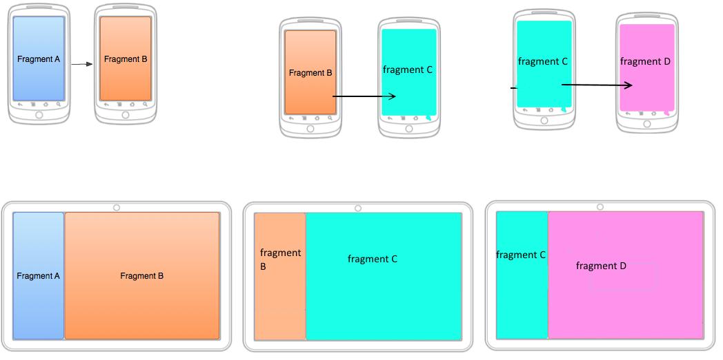 Fragmentos en android