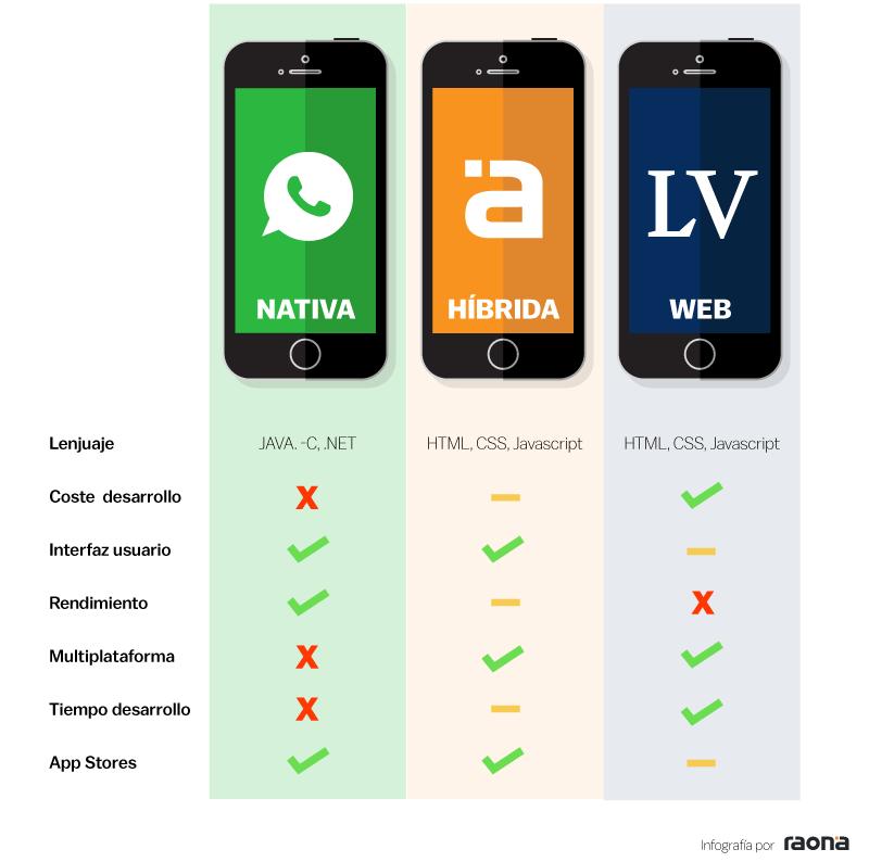 desarrollo nativo vs hibrido