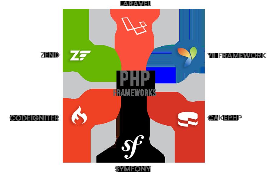 los mejores frameworks php del 2020